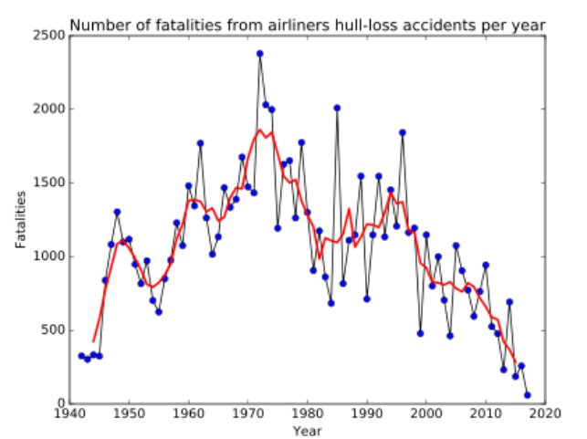 [Image: fatalities-by-year.jpg]